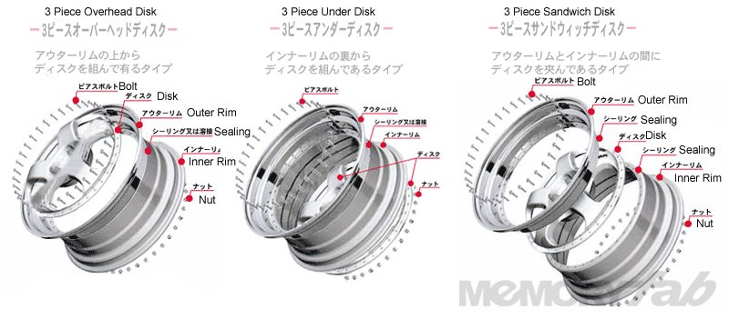3 Piece Wheel Mounting Types